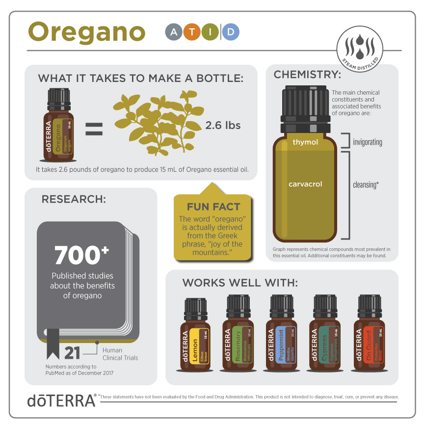 Discover Solutions Oregano Education Page Dōterra