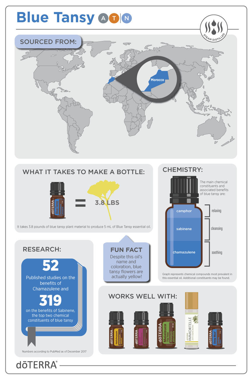 Discover Solutions Blue Tansy Education Page Dōterra