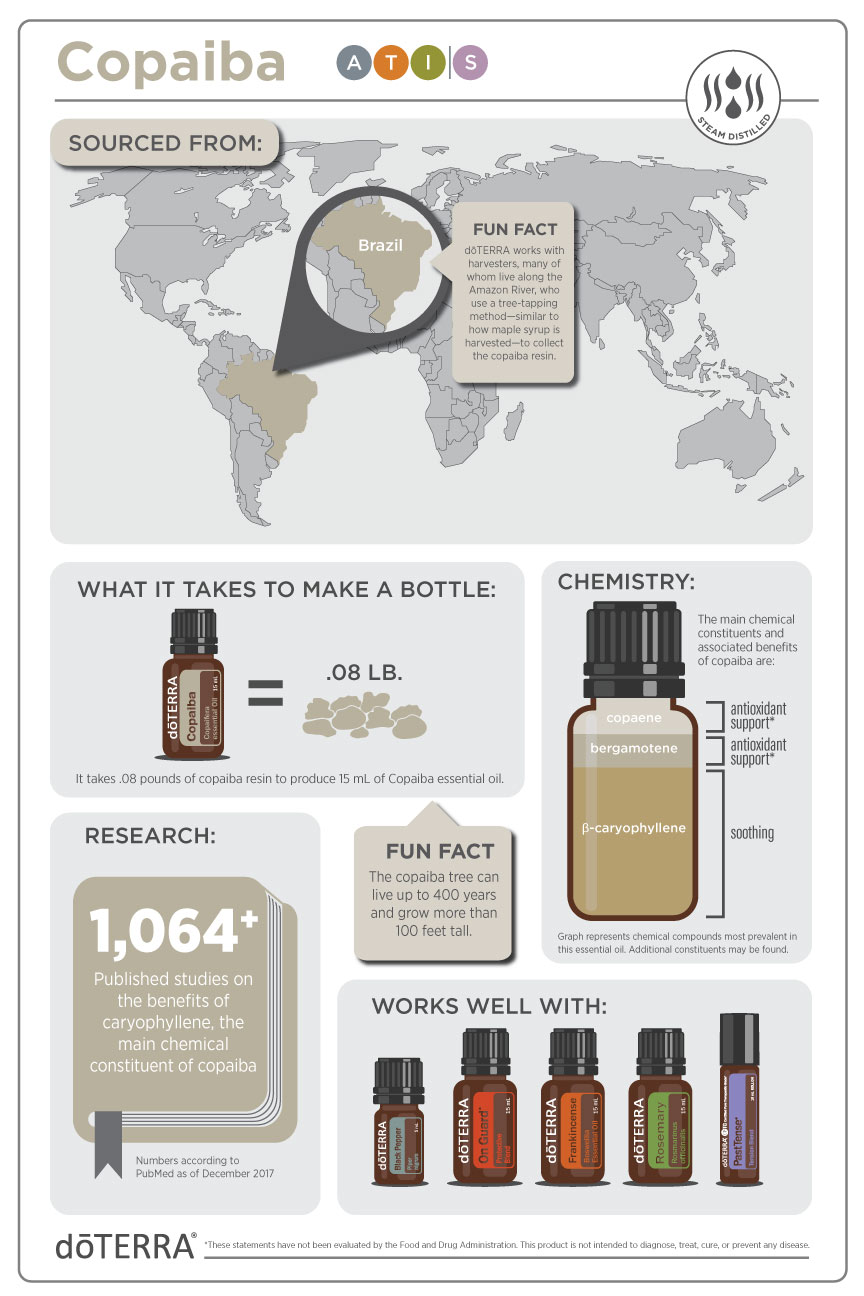 Copaiba essential oil vs. CBD oil. Be sure to only use CPTG essential oils